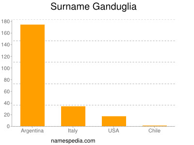 Surname Ganduglia