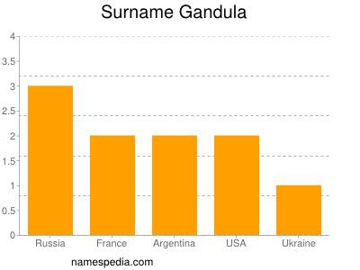 Surname Gandula