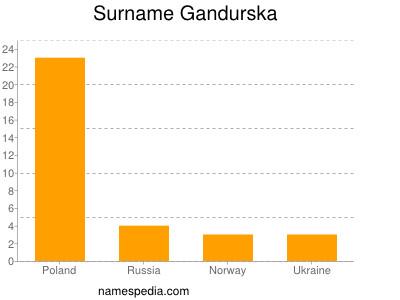 Surname Gandurska