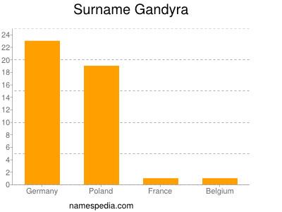 Surname Gandyra