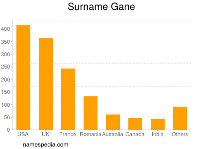 Surname Gane