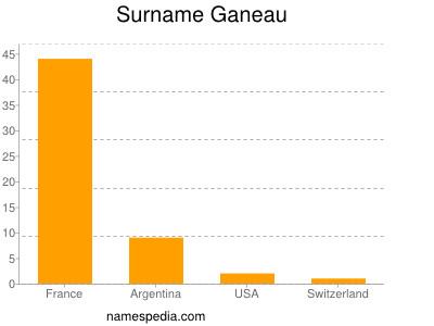 Surname Ganeau