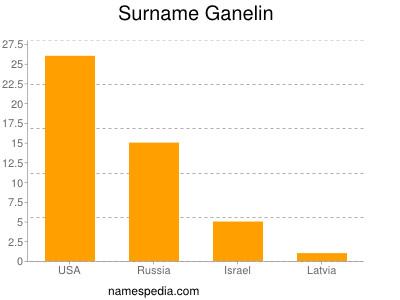Surname Ganelin