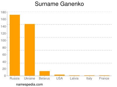 Surname Ganenko