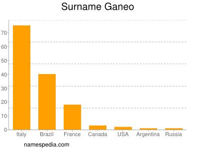 Surname Ganeo