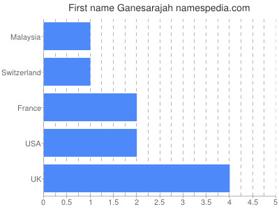 Given name Ganesarajah