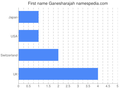Given name Ganesharajah