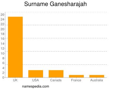 Surname Ganesharajah