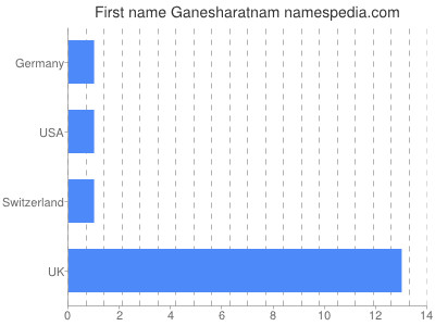 Given name Ganesharatnam
