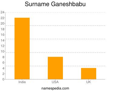 Surname Ganeshbabu