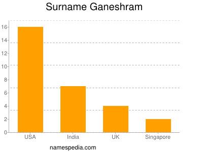 Surname Ganeshram