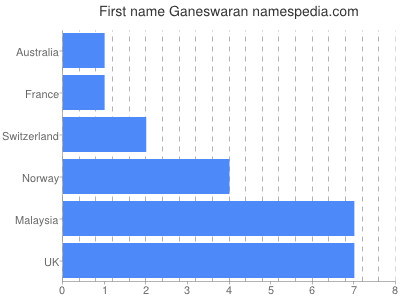 Given name Ganeswaran
