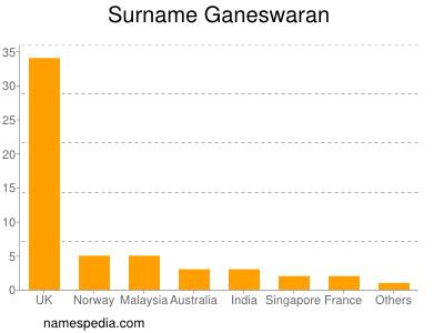 Surname Ganeswaran