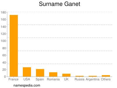 Surname Ganet
