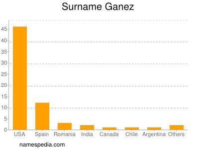 Surname Ganez