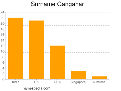 Surname Gangahar