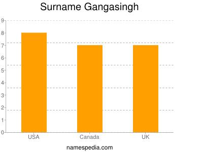 Surname Gangasingh
