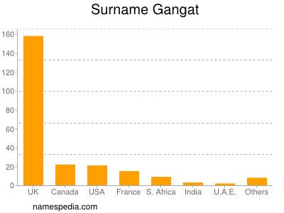 Surname Gangat