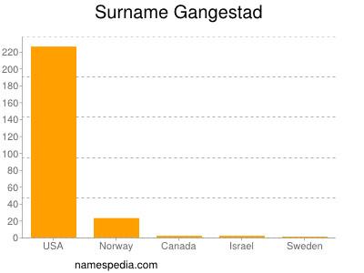 Surname Gangestad
