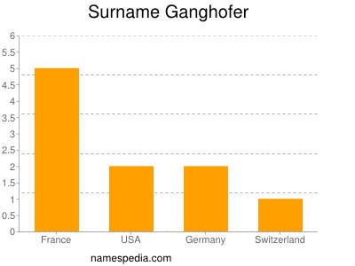 Surname Ganghofer