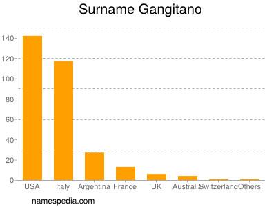 Surname Gangitano