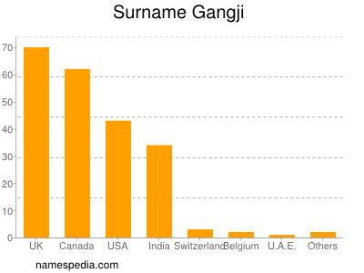 Surname Gangji