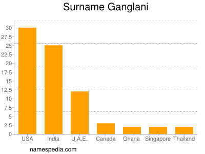 Surname Ganglani