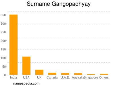 Surname Gangopadhyay
