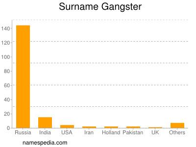 Surname Gangster