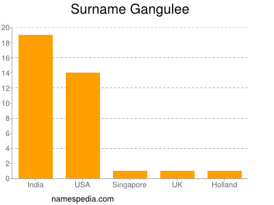 Surname Gangulee