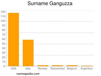 Surname Ganguzza