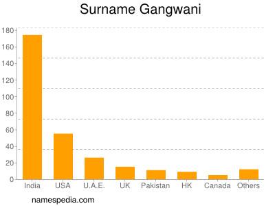 Surname Gangwani