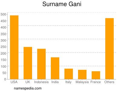 Surname Gani