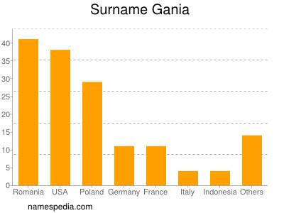 Surname Gania