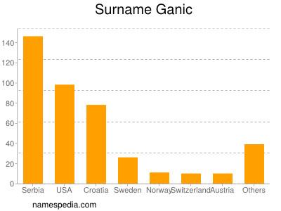 Surname Ganic