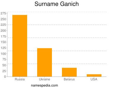 Surname Ganich