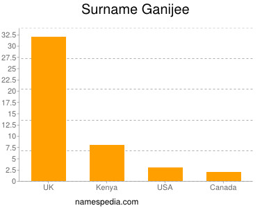 Surname Ganijee