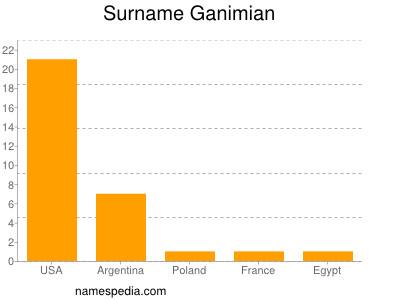 Surname Ganimian