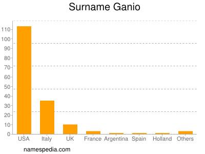 Surname Ganio