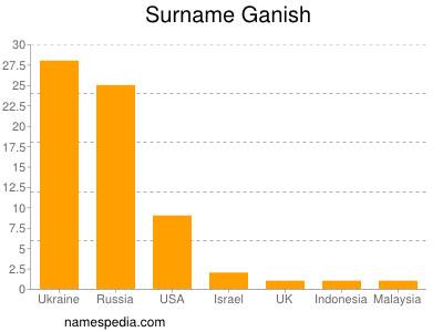 Surname Ganish