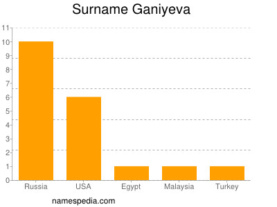 Surname Ganiyeva