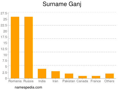 Surname Ganj