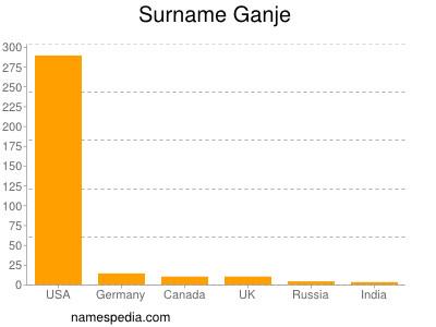 Surname Ganje