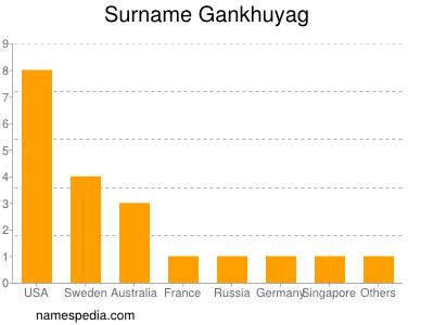 Surname Gankhuyag