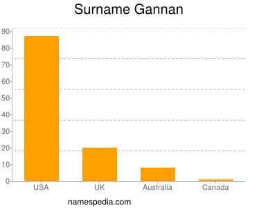 Surname Gannan