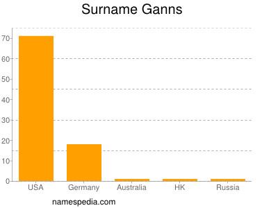 Surname Ganns