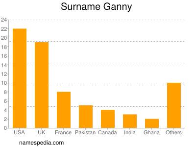 Surname Ganny