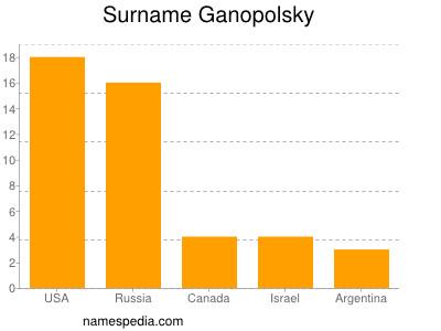 Surname Ganopolsky