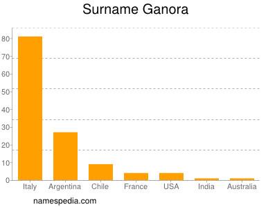 Surname Ganora