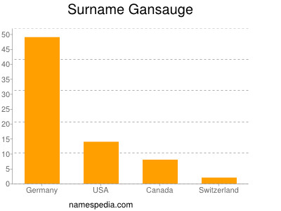 Surname Gansauge
